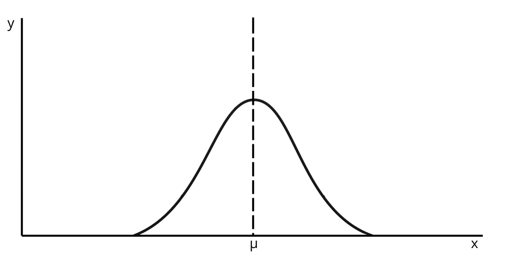 symmetrical distribution curve