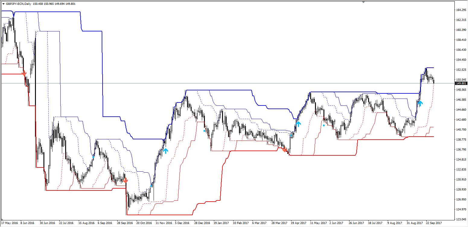Kanał Donchiana - wykres dzienny GBP/USD na Platformie MT4SE