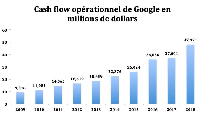 google action bourse