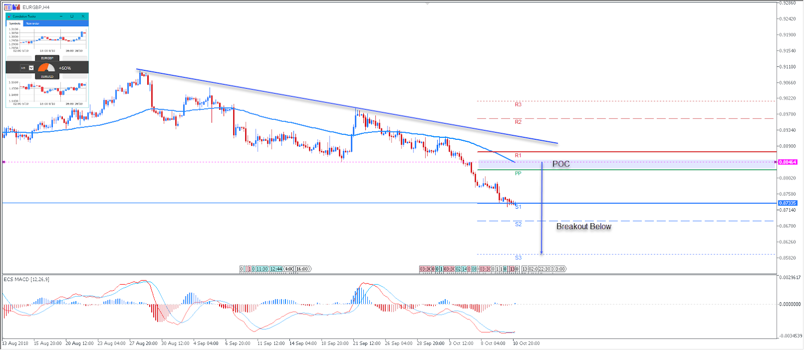 EURGBP Daily Chart - Technical Analysis