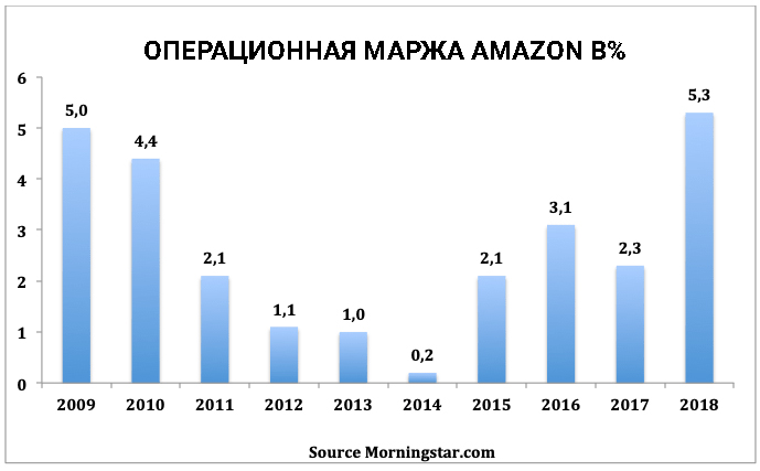 акции Амазон и операционная маржа