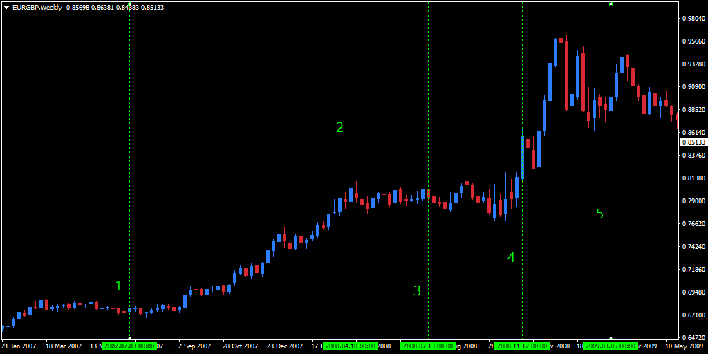 eur/gbp 2007-2009 weekly chart