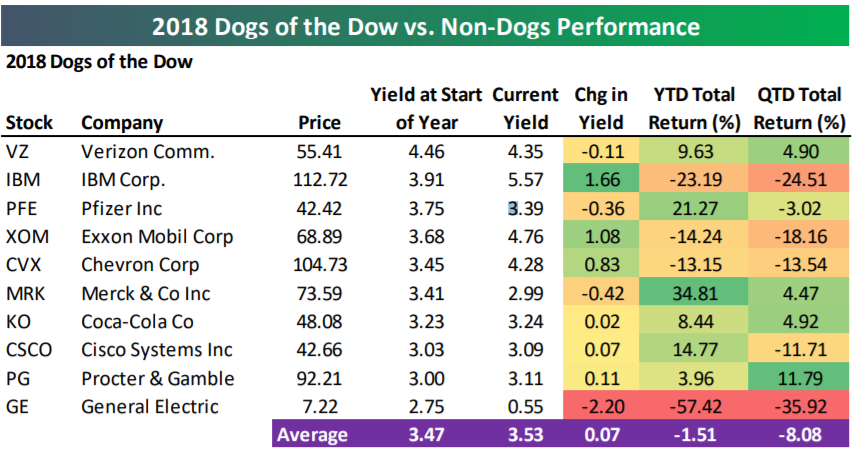 2018 Dogs of the Dow performance