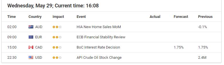 Economic events chart