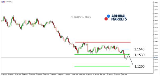 Tageschart EUR/USD
