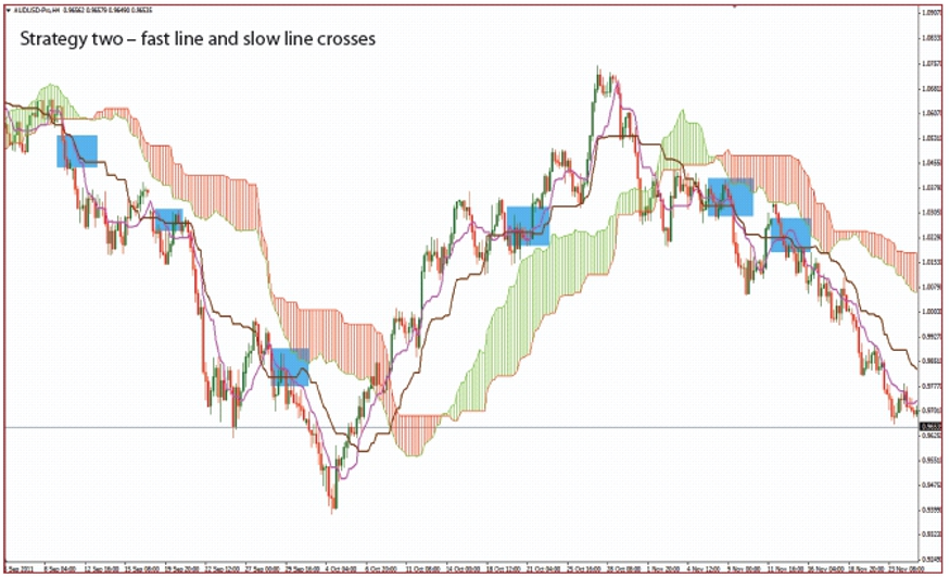 Estrategia de trading de línea de giro y línea estándar