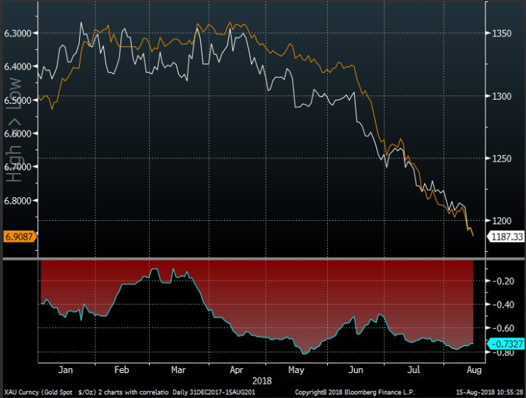 Bloomberg Gold Correlation