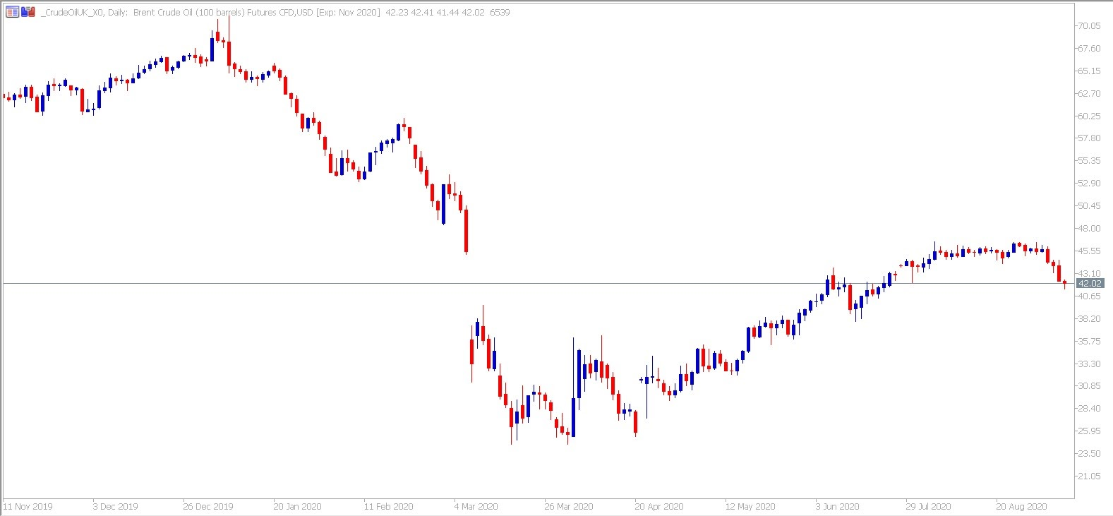 Brent daily chart