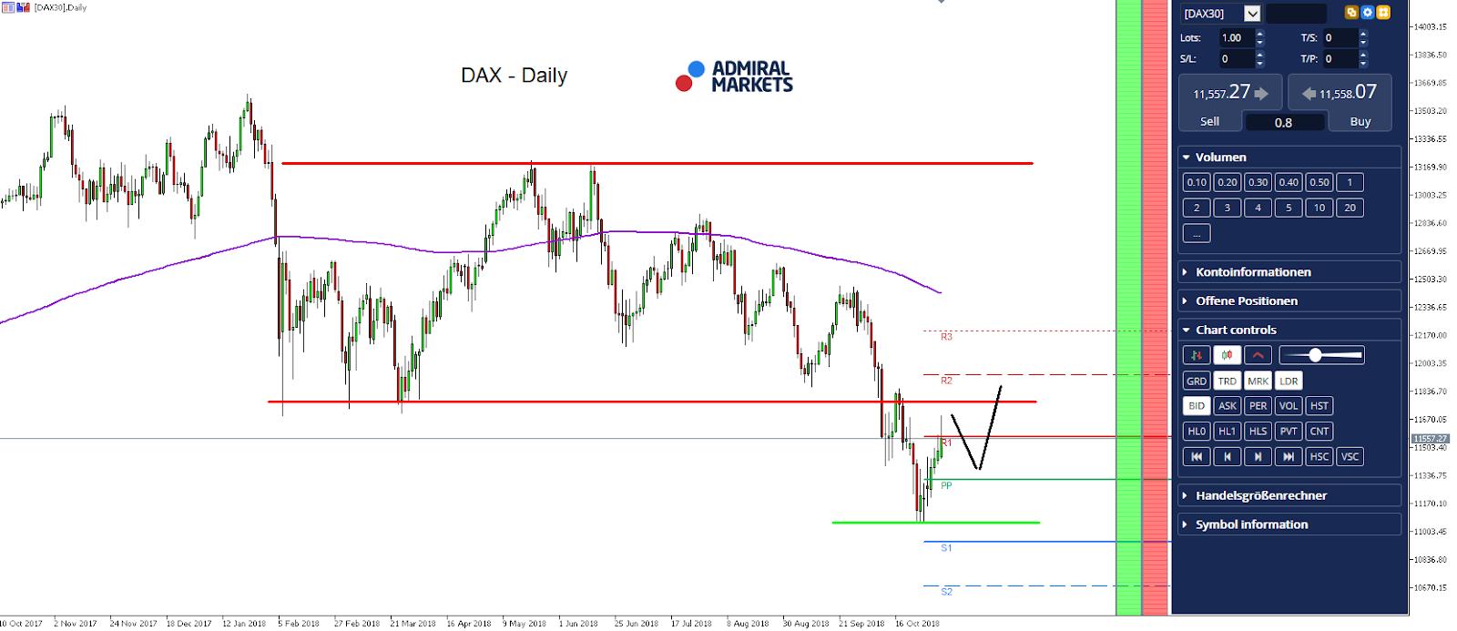 DAX30 Daily Chart