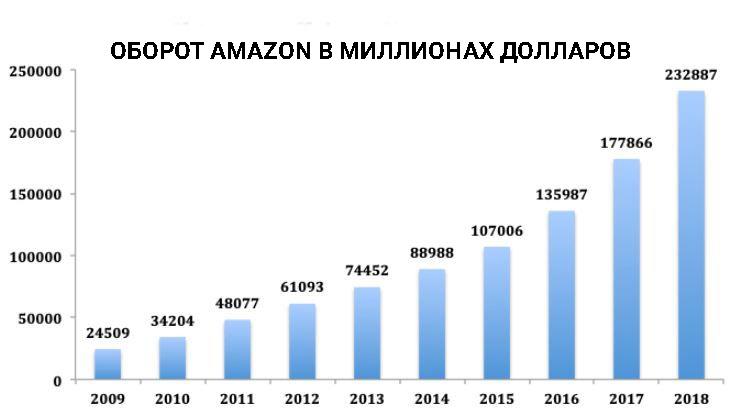Оборот Амазон акции
