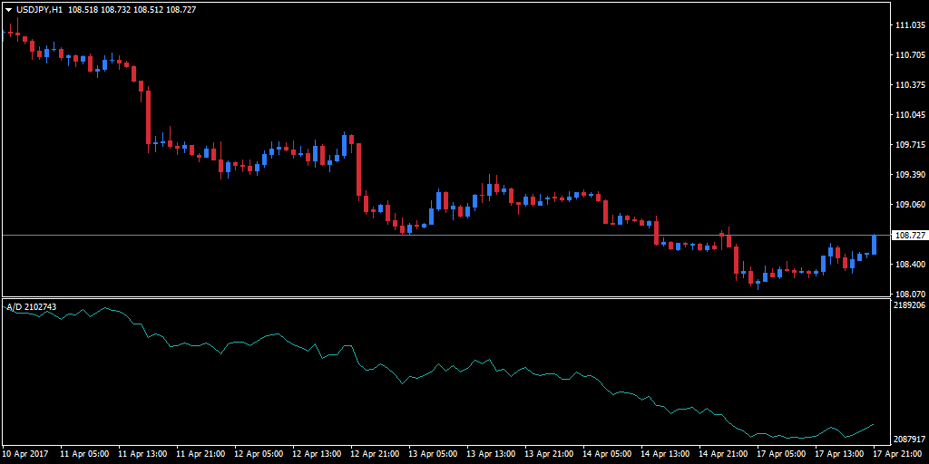 Forex accumulation distribution chart added below an hourly USD/JPY chart