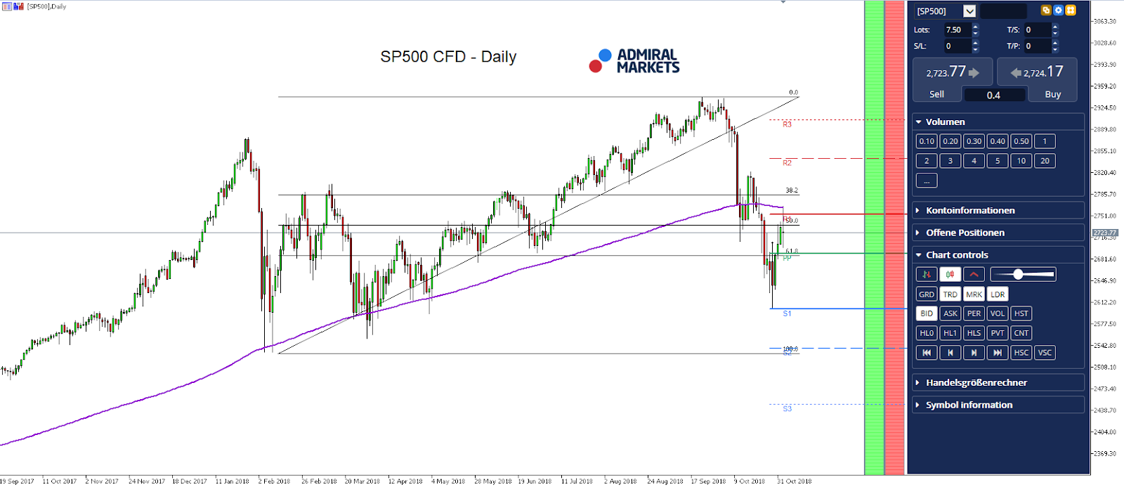 SP500 CFD Daily