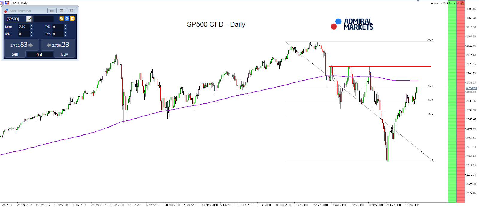 SP500 CFD Daily Chart