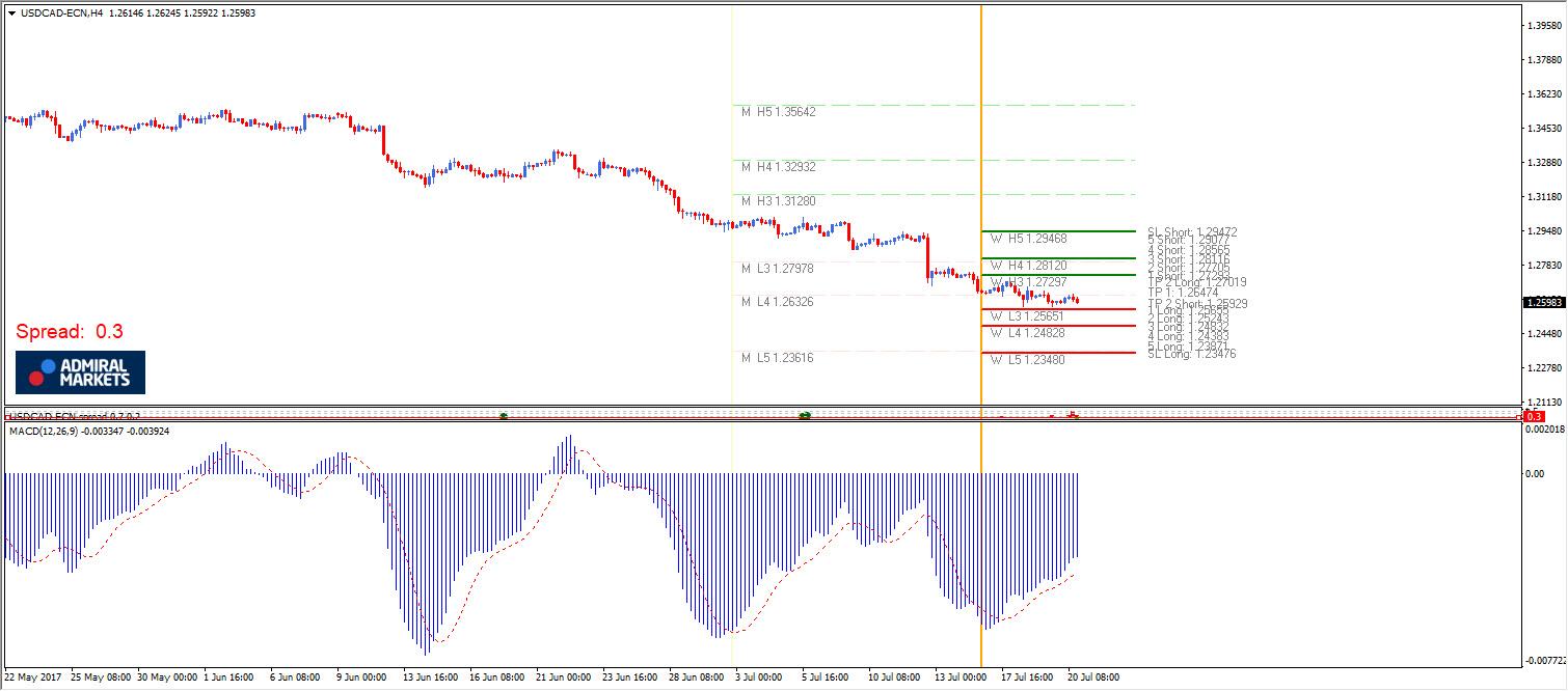 MACD default setting USD/CAD H4 Chart
