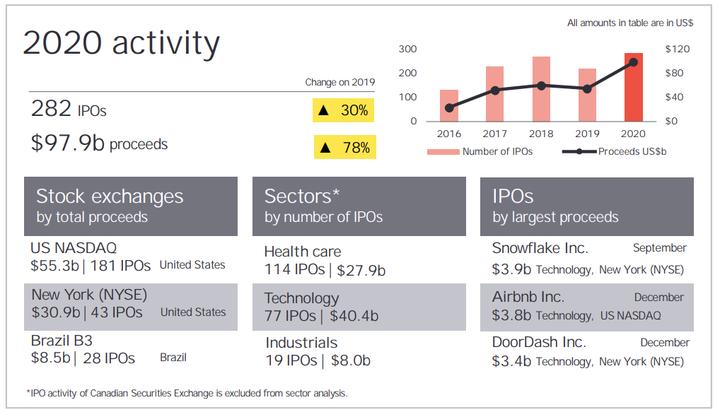 O que é IPO - estatísticas
