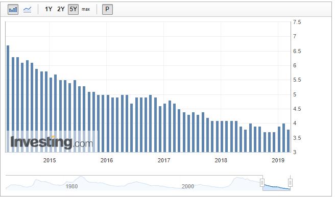 operar índices bolsa y tasa de desempleo EE UU