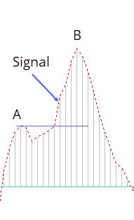 MACD pullituru jätkumine macd indikaator