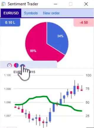 jak sentiment trader počítá data