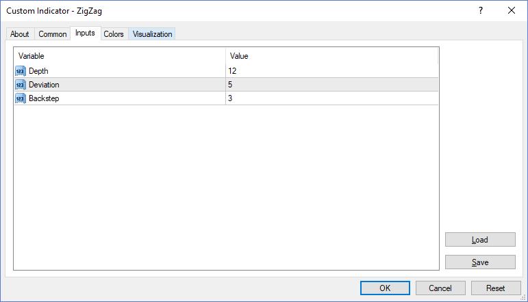 Параметры индикатора ZigZag в MetaTrader4