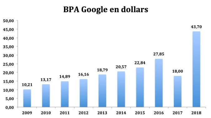 google action : analyse du bénéfice par action - l'action google rapporte-t-elle de l'argent ?