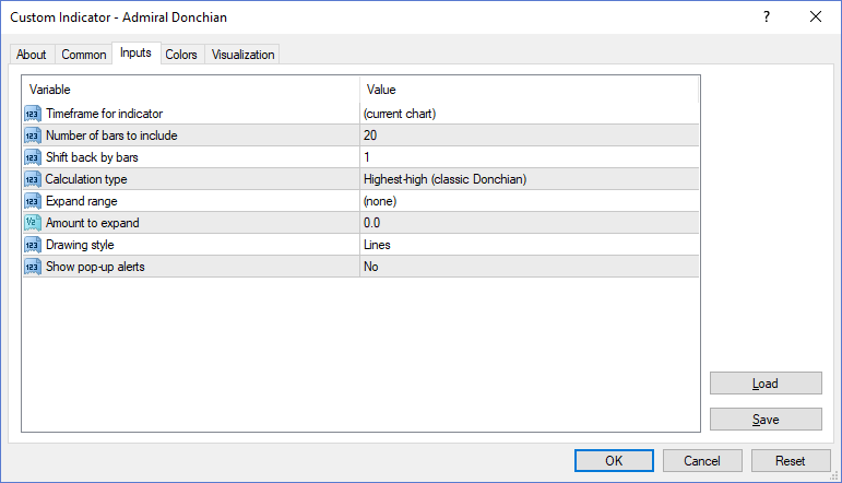Custom Indicator - Admiral Donchain MT4SE Platform