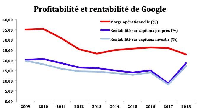 acheter action google est-ce rentable ? Analyse de la profitabilité de google action en bourse