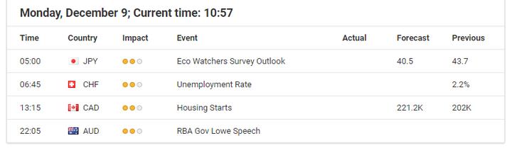 Economic Event 09 December 2019