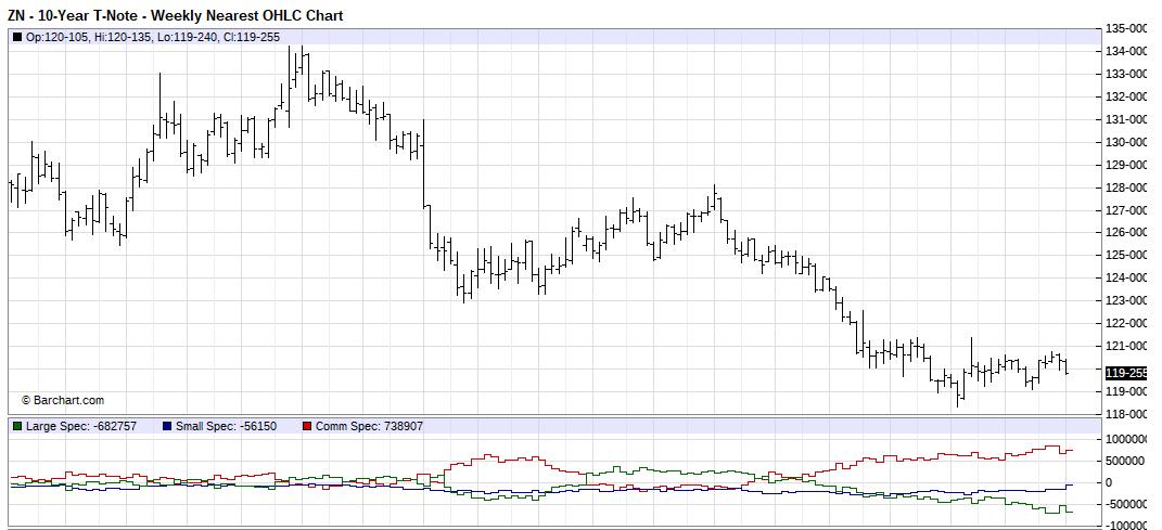 10 Year Treasury Notes Weekly Chart