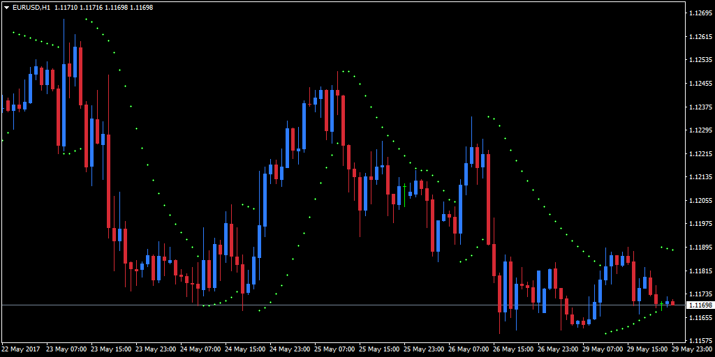 Parabolic SAR Indicator added to a hourly EUR/USD MT4 chart