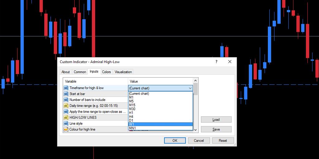 Использование индикатора MT4 High-Low