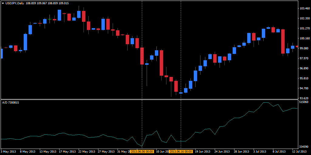 Divergence of daily USD/JPY chart