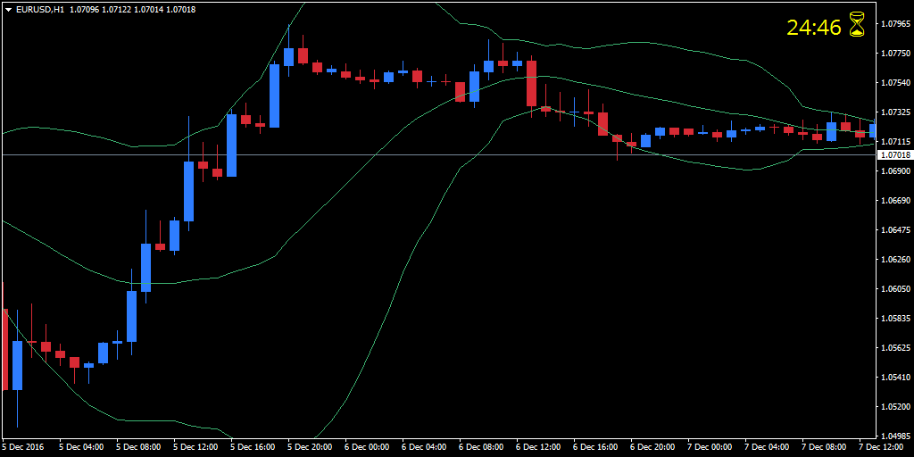 Hourly EUR/USD chart with Admiral Candle Timer Indicator