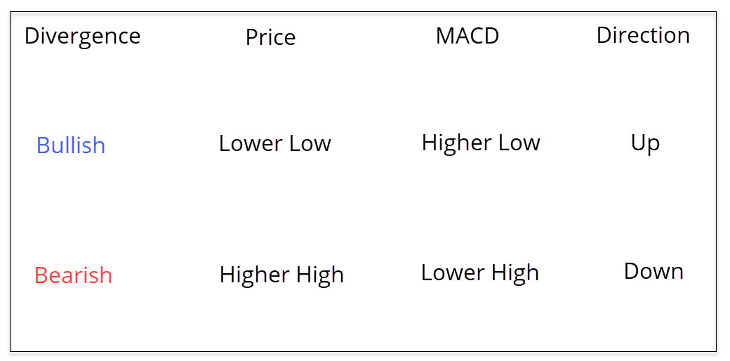 MACD divergents pulliturg/karuturg