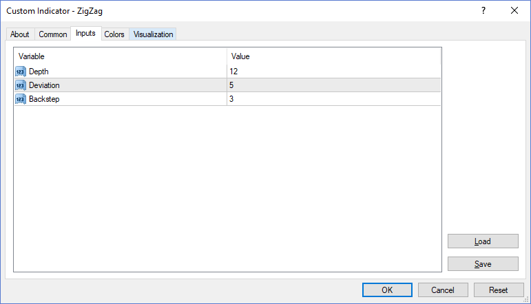 ZigZag Indicator Properties, MT4 Platform