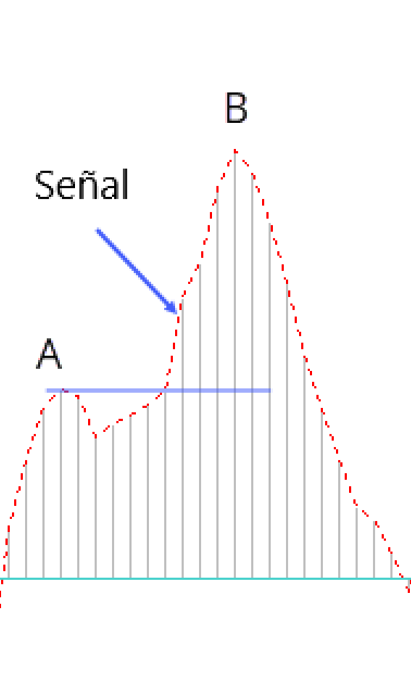 bikovski macd vzorec