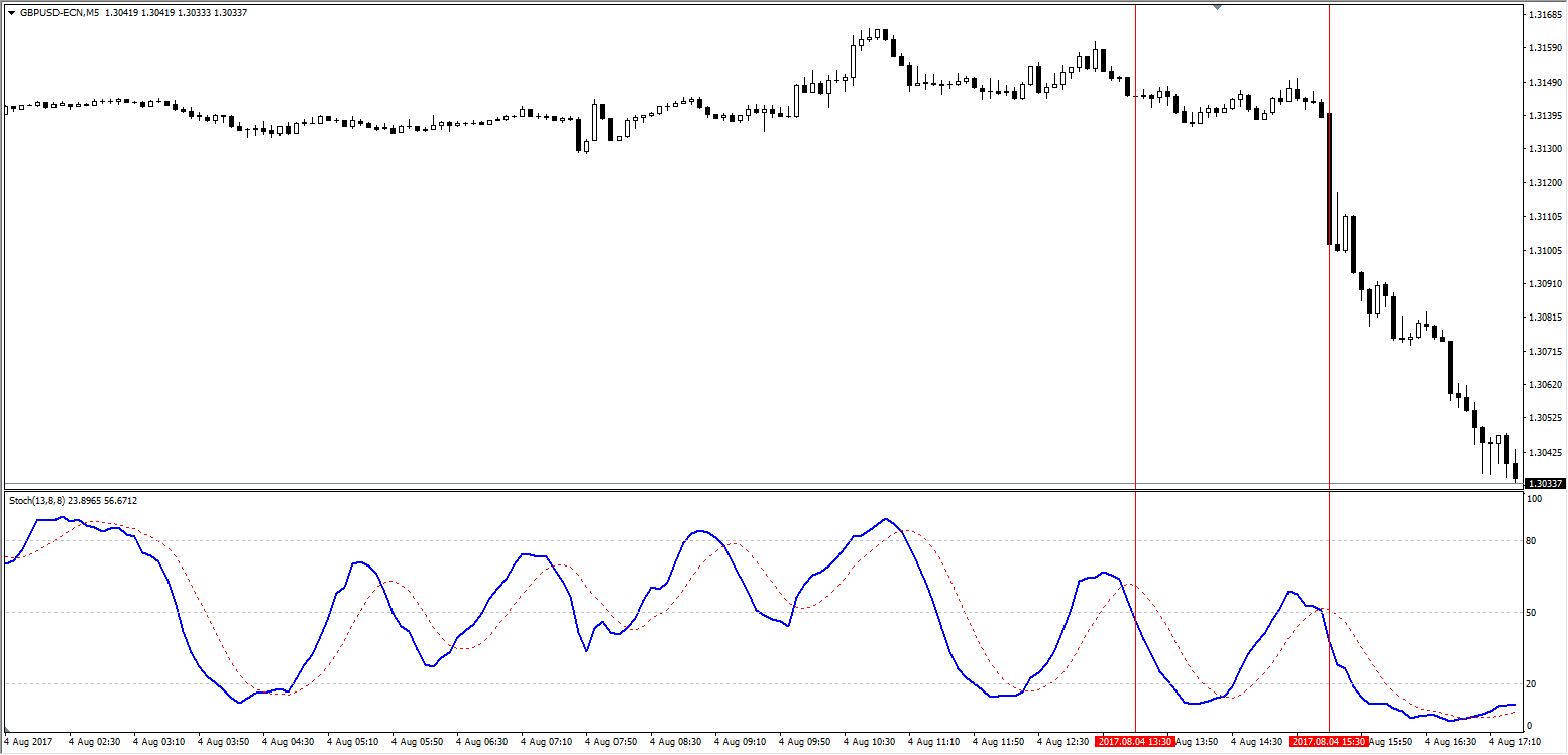 When the M30 trend was identified, the M5 Stochastic signalled two short entries