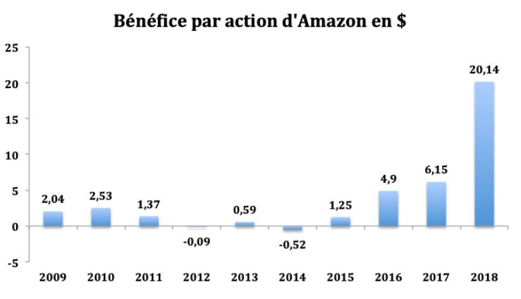 Analyse du Bénéfice par Action Amazon en 2019