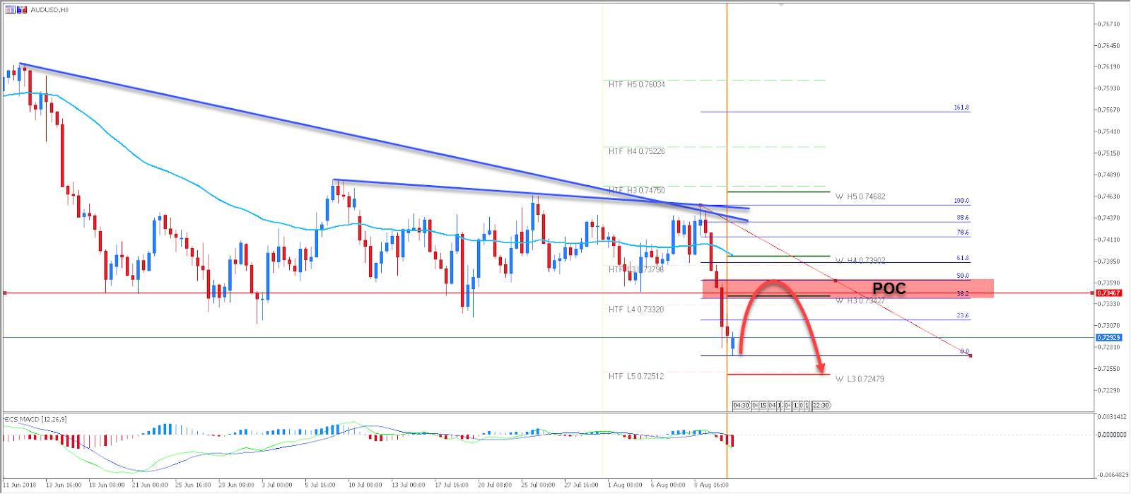 AUDUSD Currency Pair Chart
