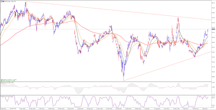 Дневна графика на акциите на Pfizer