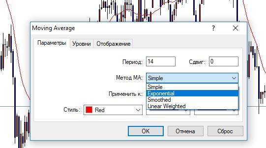 Как найти EMA в MetaTrader 4