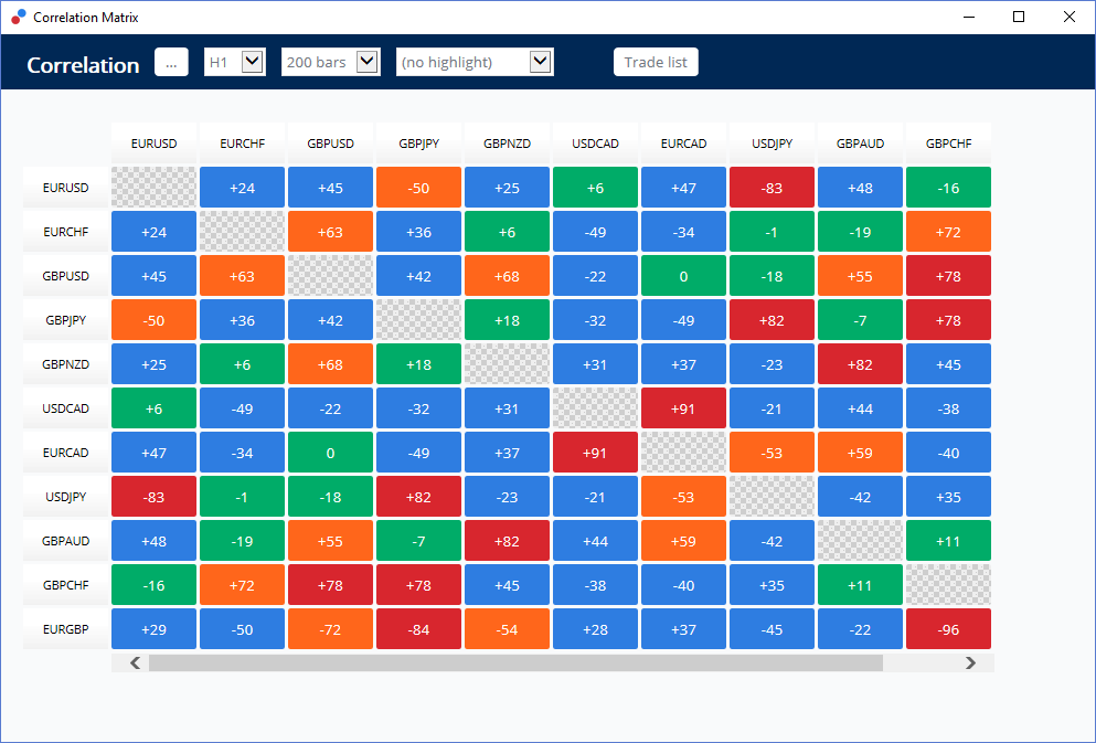 Currency Correlation Matrix