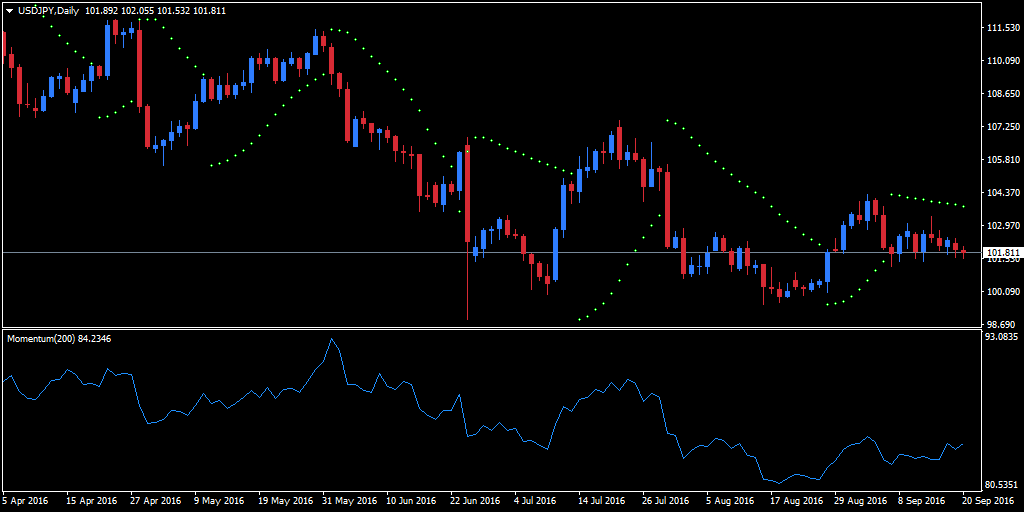 Forex volatility index