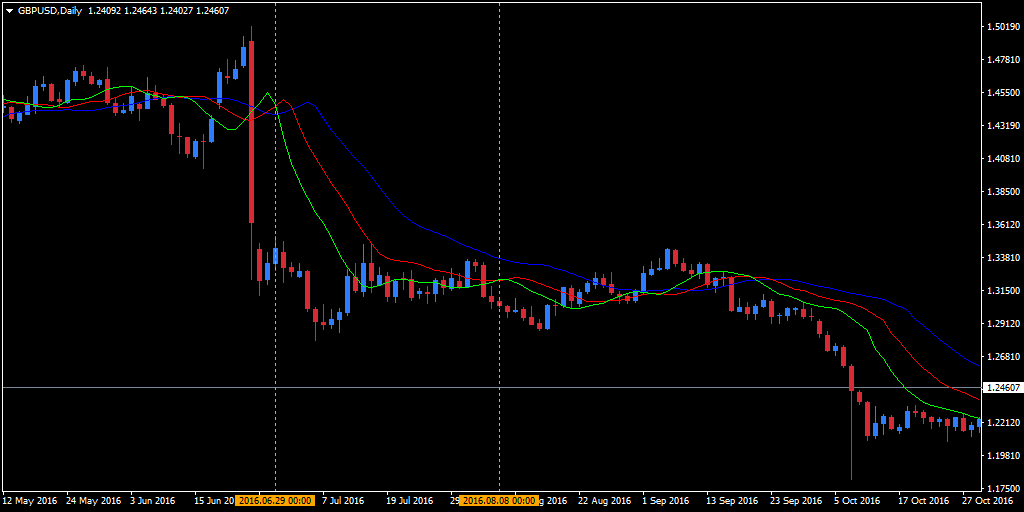 """the feeding alligator"" on GBP/USD chart"