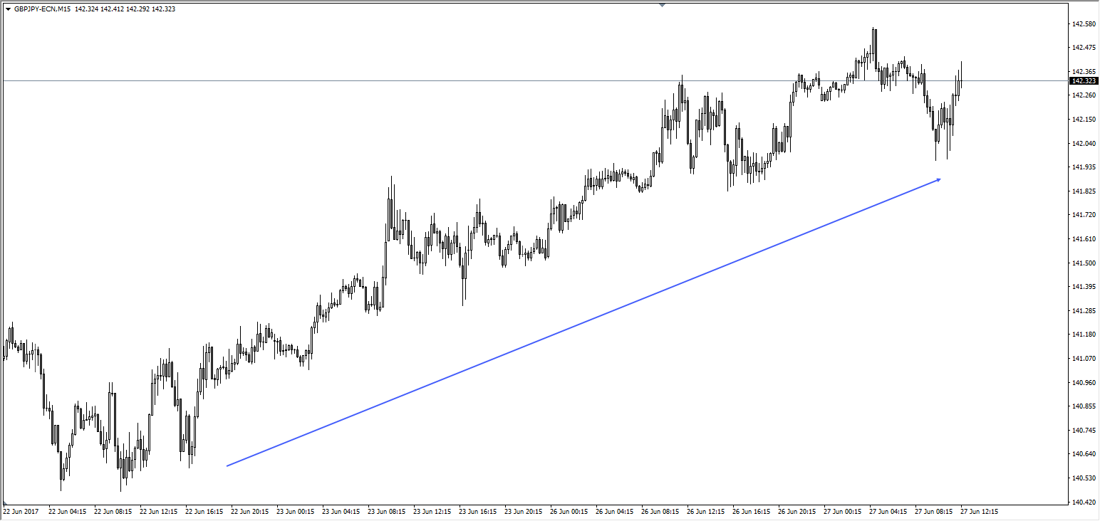 GBPJPY uptrend.png