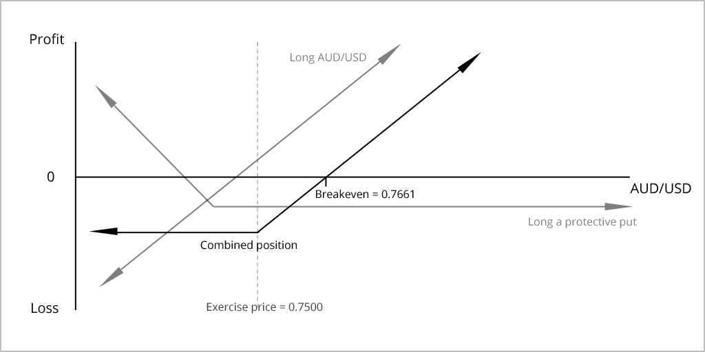 price at expiry strategy diagram
