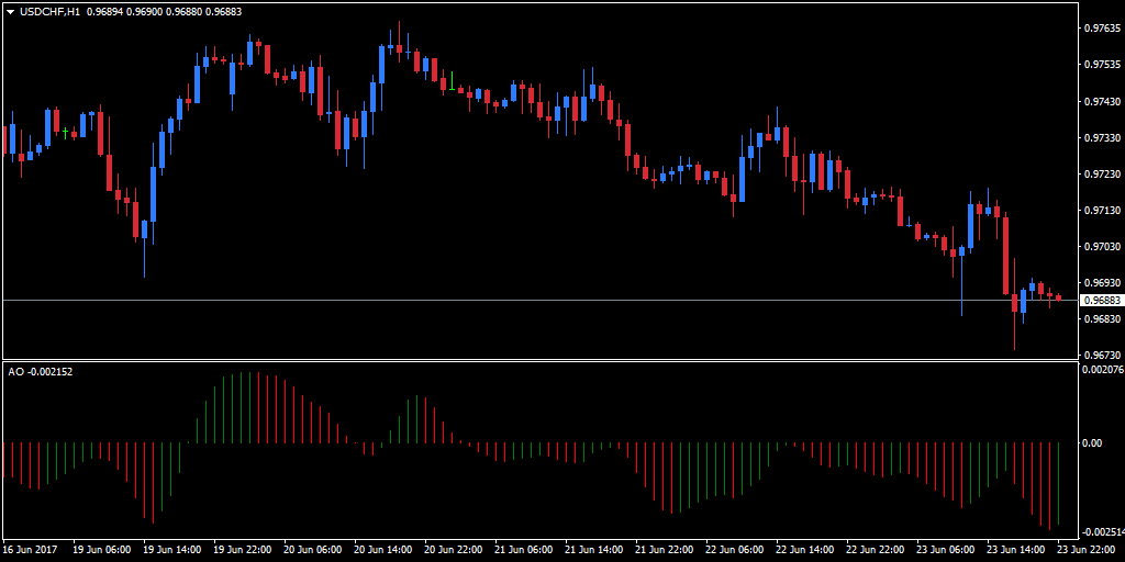 Awesome Oscillator Indicator applied on USD/CHF chart