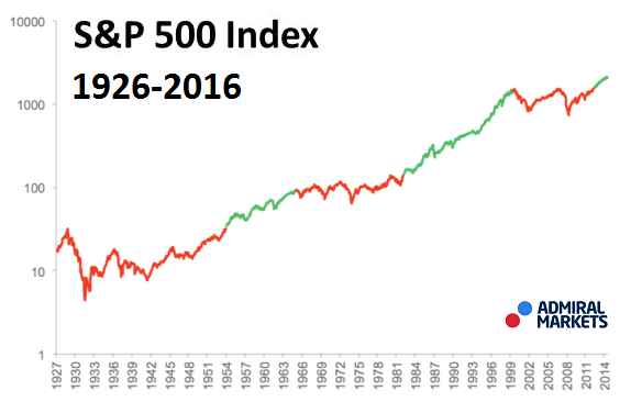 SP-500-Log-Scale.png