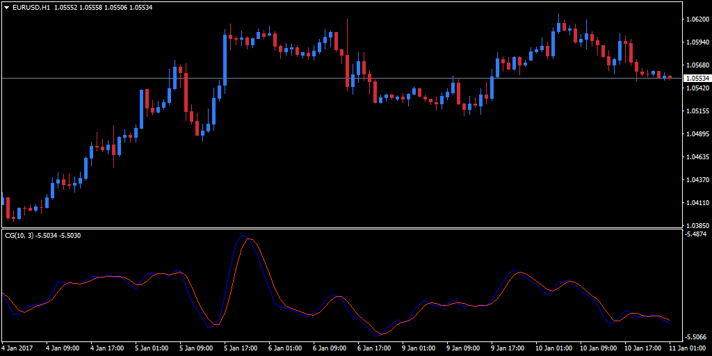 Conventional oscillator version of the COG indicator