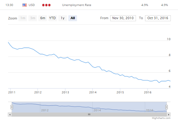 US unemployment.png