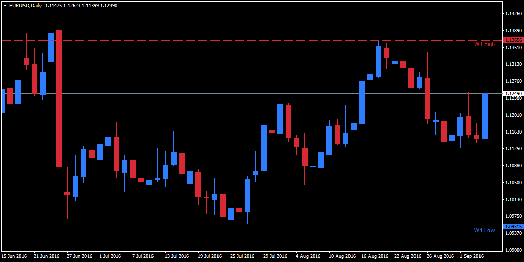 Forex daily high low indicator